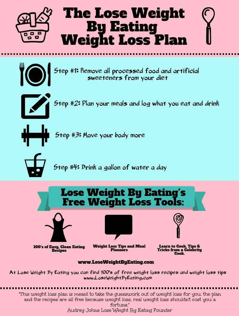 lose-weight-by-eating-plan.jpg